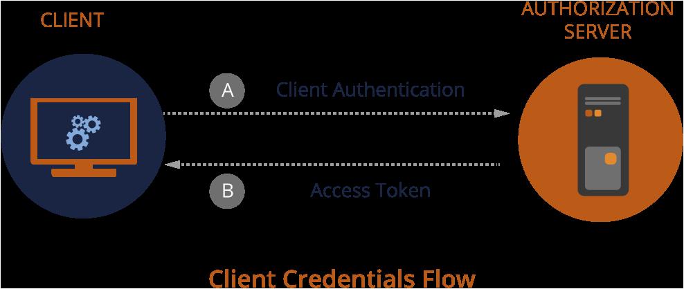 OAuth 2 0 Authorization Framework