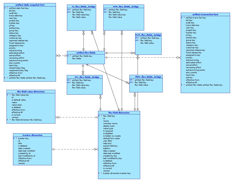 Tracker schema