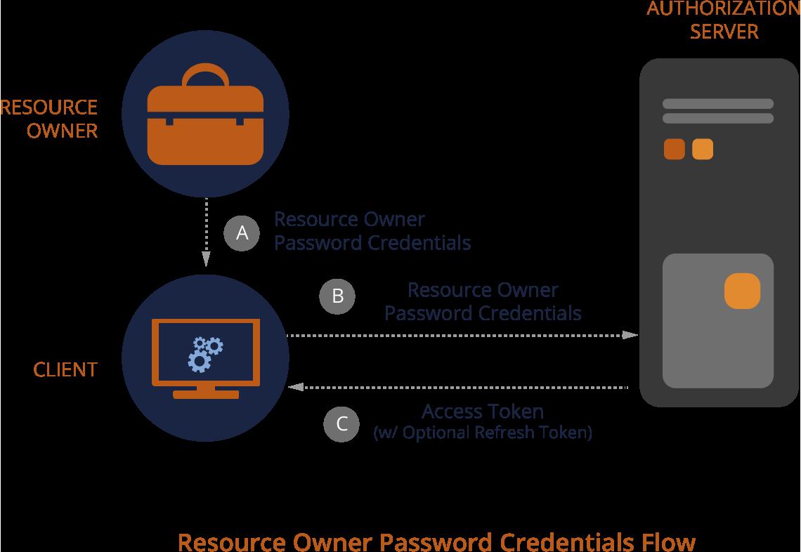 Identity Management: Set up TeamForge OAuth 2 0 Authorization Framework